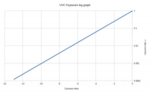 UVC camera exposure timing in OpenCV