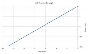 UVC camera exposure timing in OpenCV